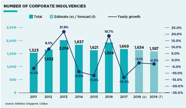 Insolvency trend Singapore