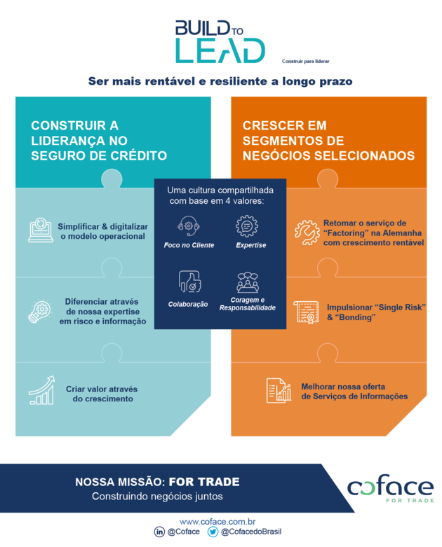 BR_PT_build_to_lead_infografico